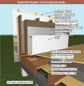 Комплектация Загородный дом